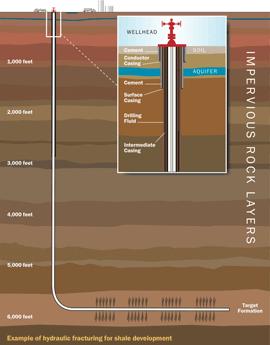 fracking well casing