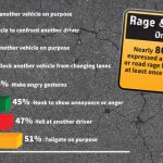 Study: Road Rage Excessive in North Carolina Drivers