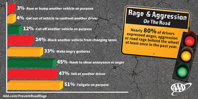 Study: Road Rage Excessive in North Carolina Drivers