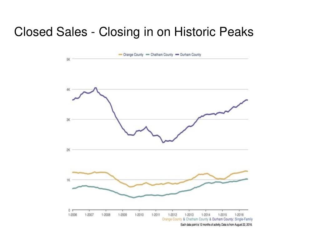 Data via SlideShare.net/CarolinaChamber.