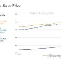 Housing average sales price